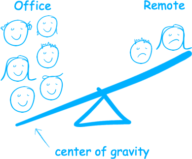 If the majority of the team is in the office, the center of gravity is in the office.
